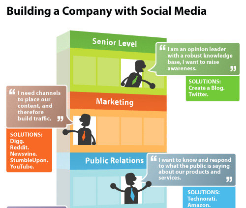 Building-a-Company-with-Social-Media.jpg
